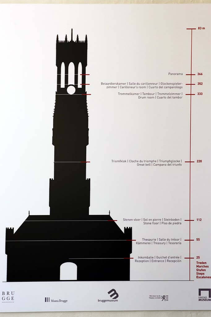 Plan of the different floors of Bruges Belfort tower